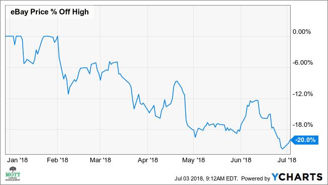 Ebay S Stock Seen Rebounding 8 After Sharp Decline
