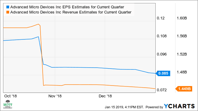 What To Expect From AMD's Earnings