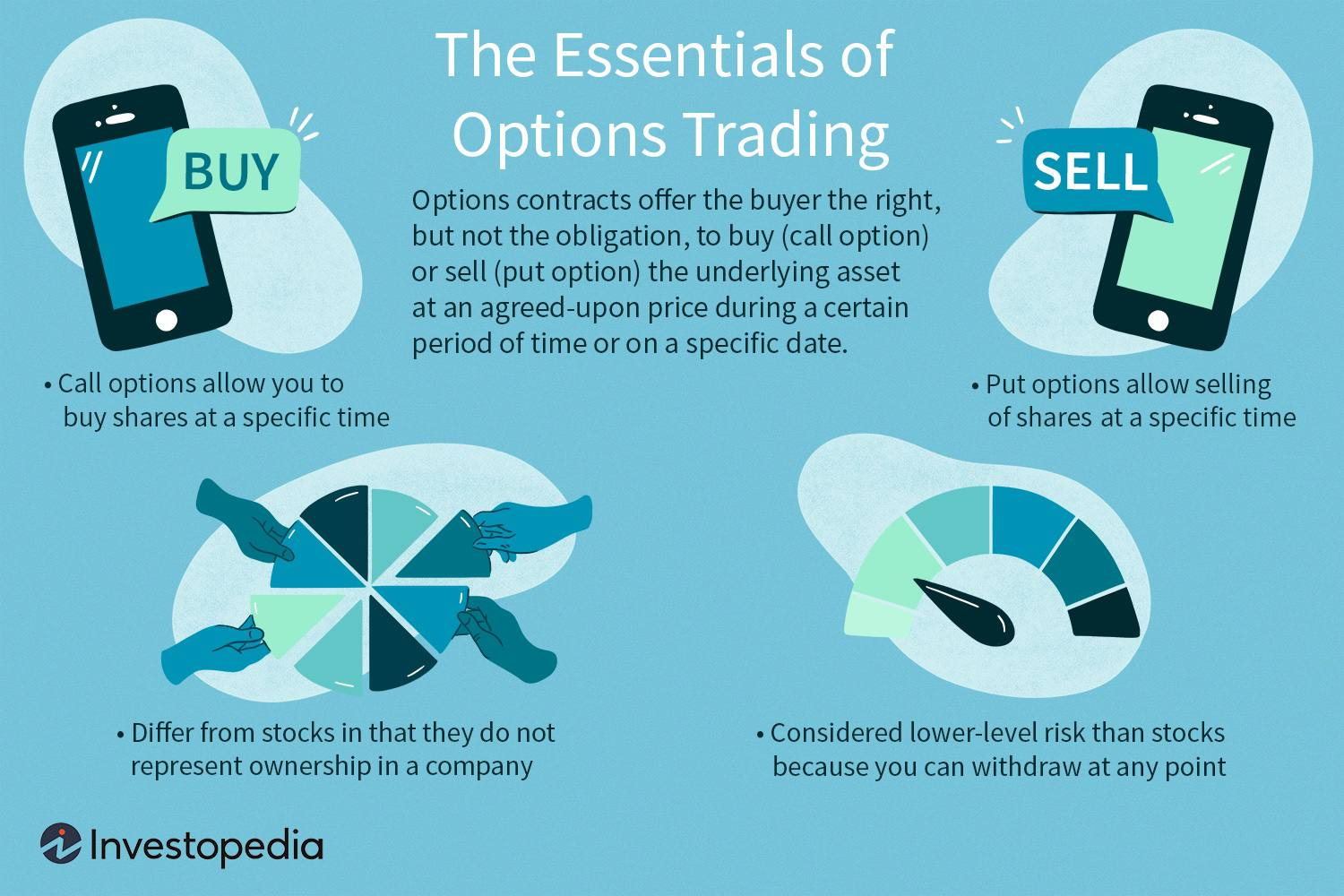 cara trading options