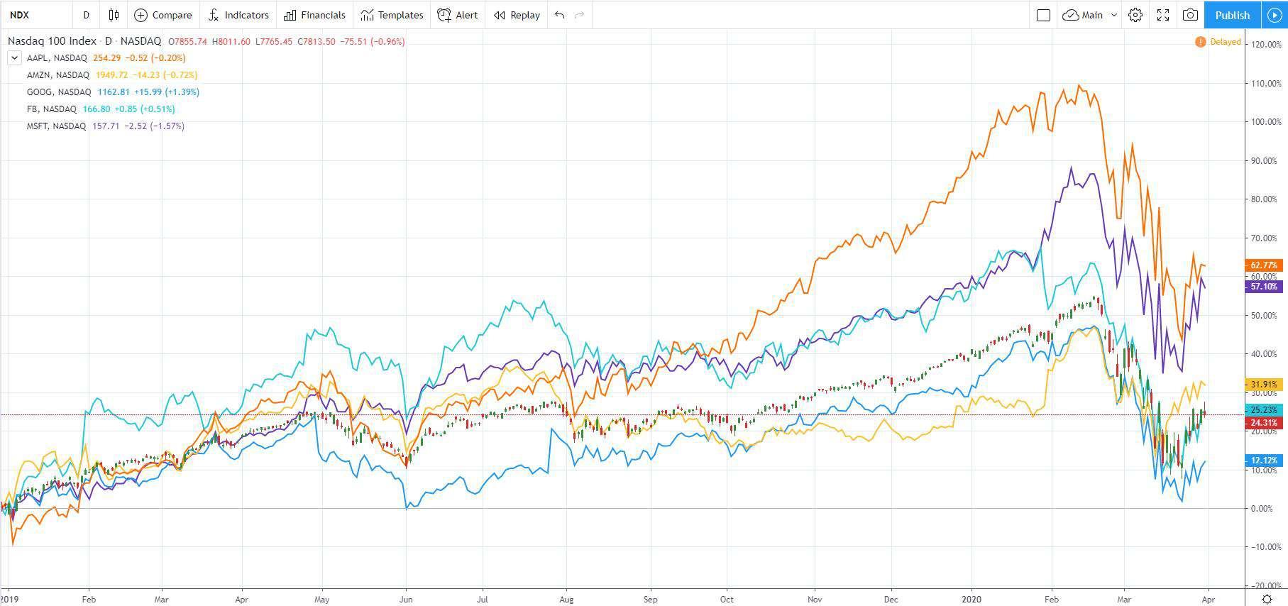 Nasdaq 100 versus GAFAM stocks