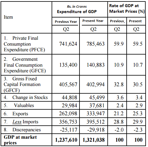 How Is the GDP of India Calculated?