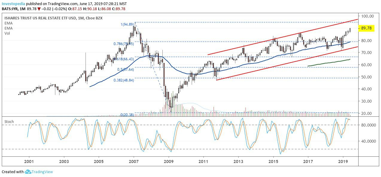 REIT Funds Testing Multi-Year Resistance