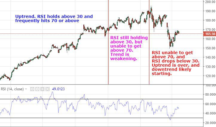 Overbought or Oversold? Use the Relative Strength Index to