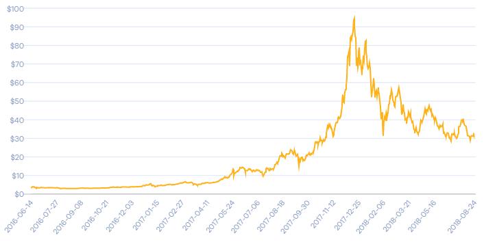 bitcoin tracker trading demo ohne anmeldung