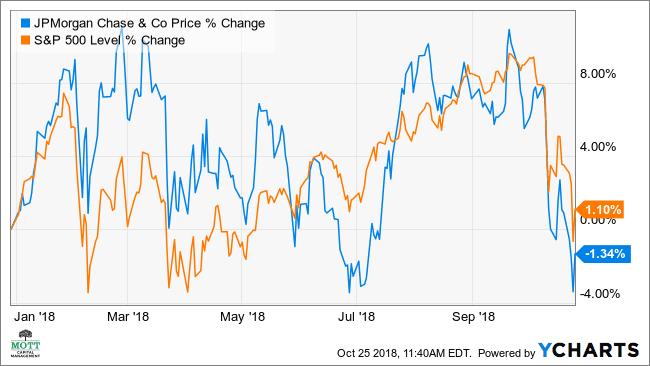 JPMorgan's Richly Valued Stock May Fall 10% More