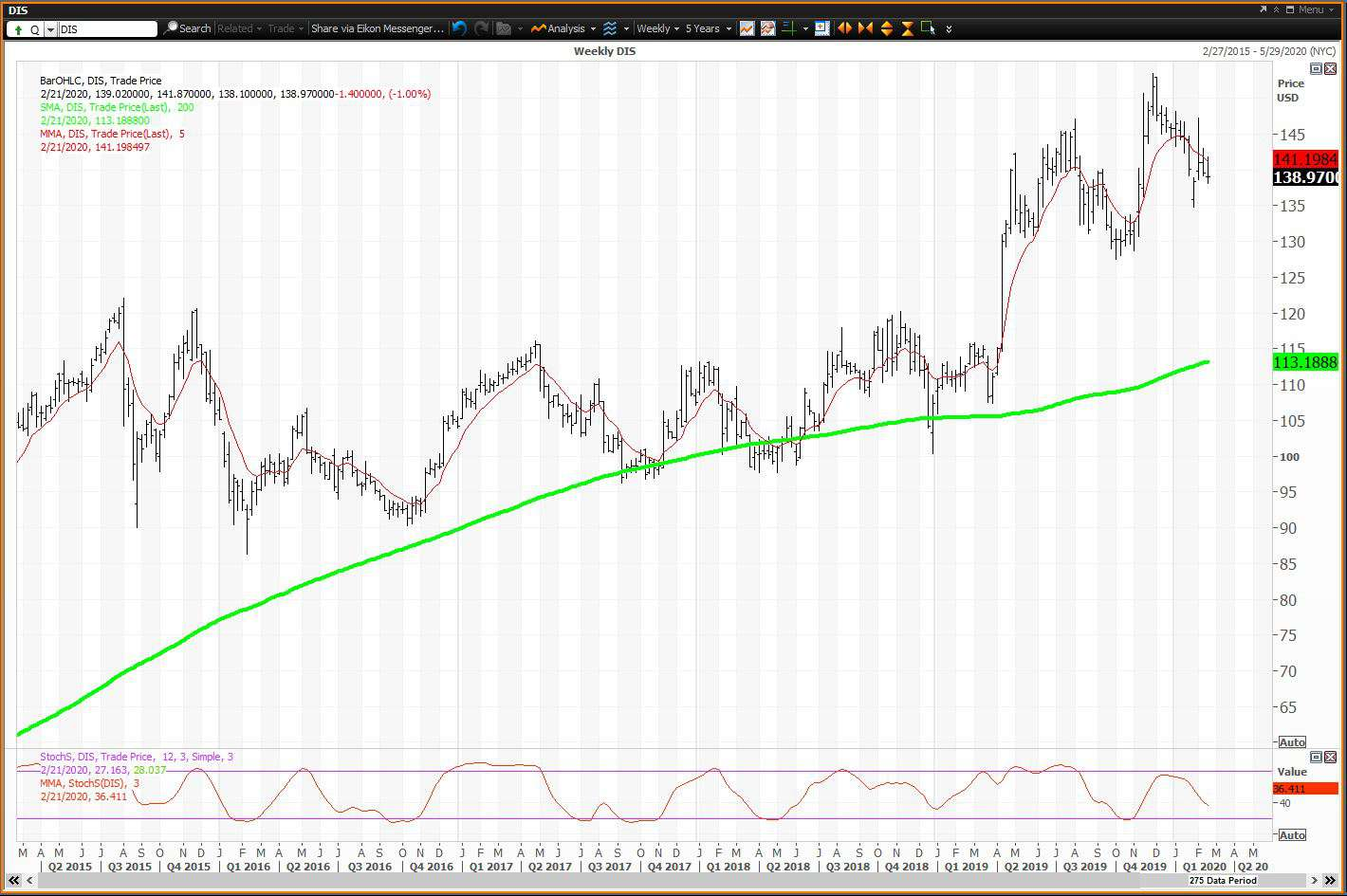 Weekly chart showing the share price performance of The Walt Disney Company (DIS)