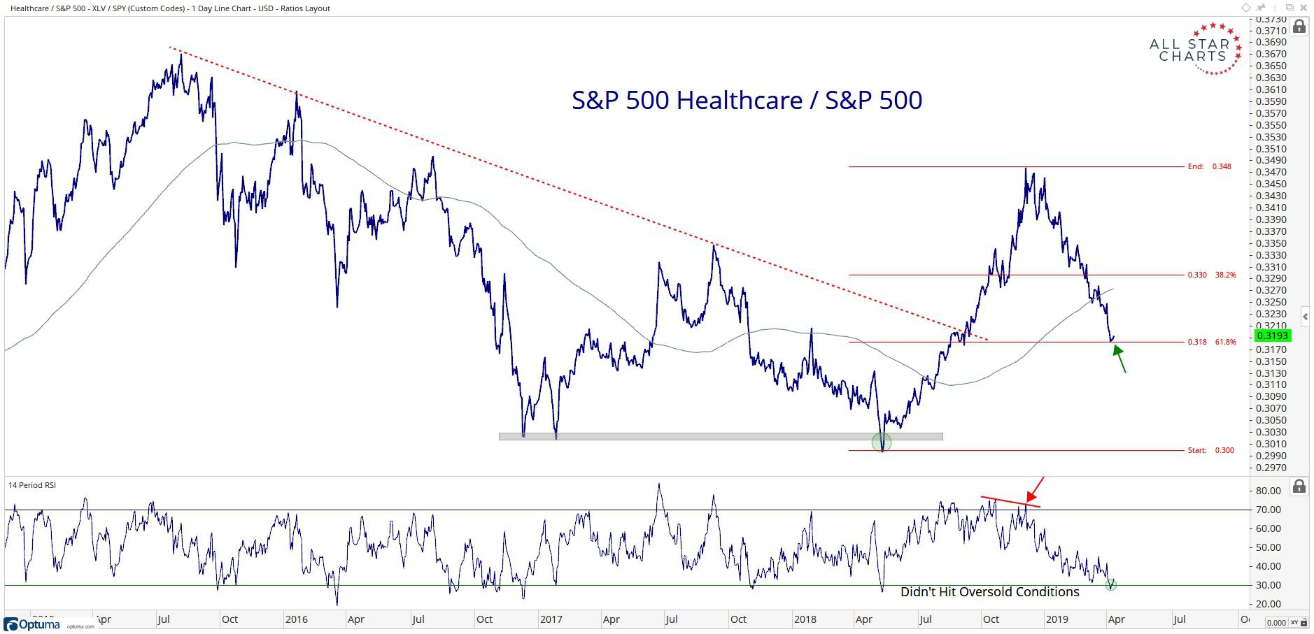 Potential Mean Reversion in Health Care Providers