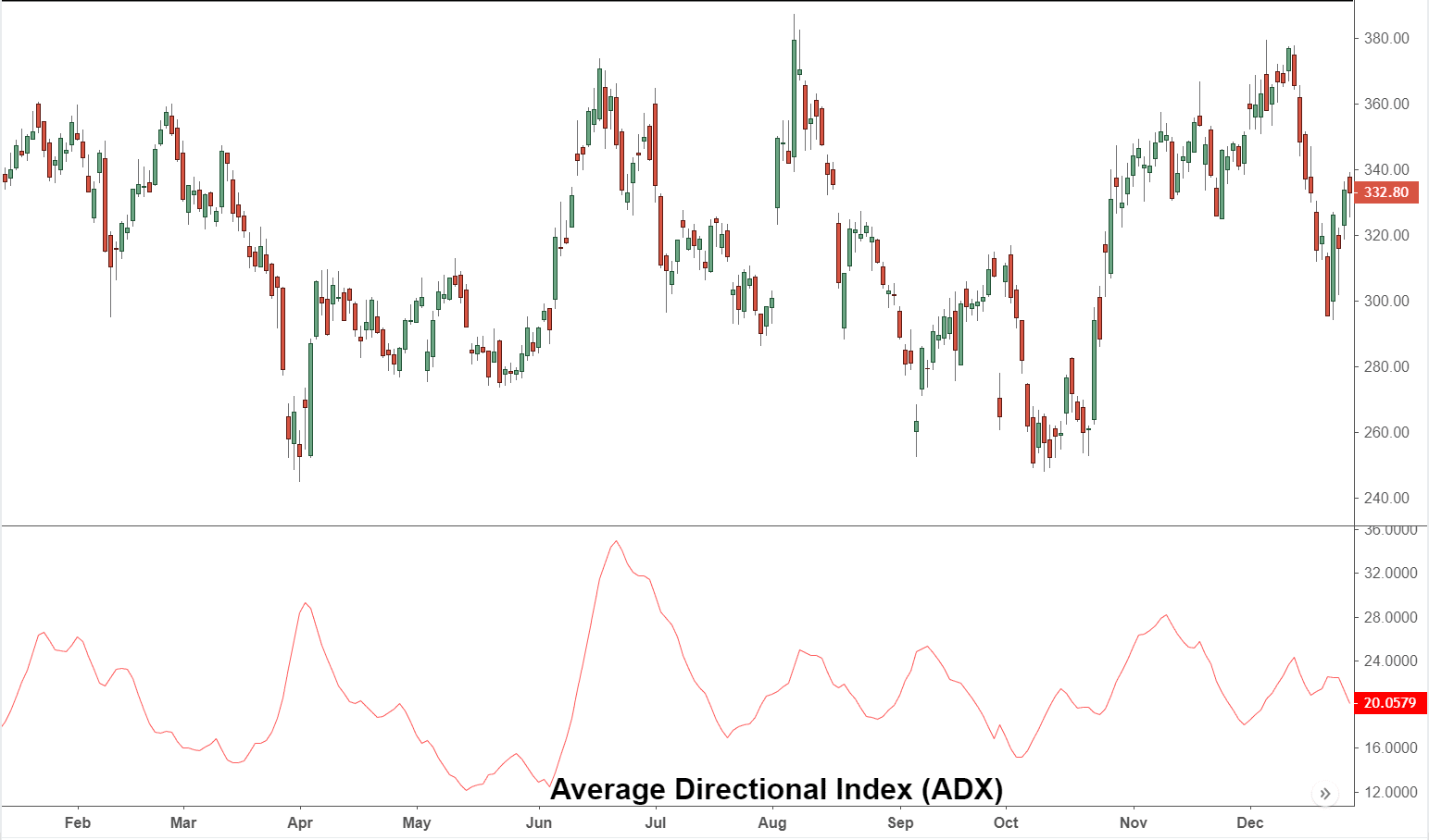 Average Directional Index - ADX Definition and Uses