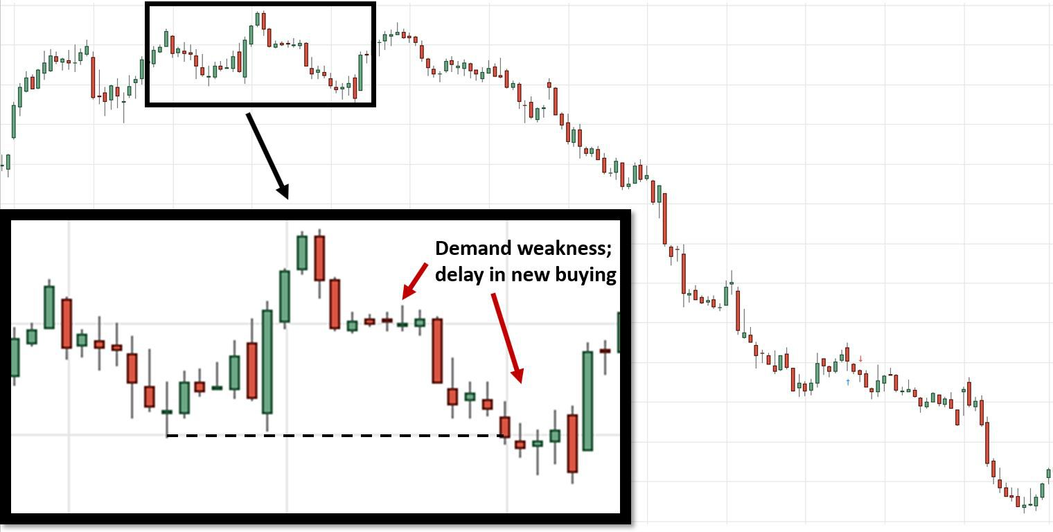 GE Downtrend - Weekly Chart