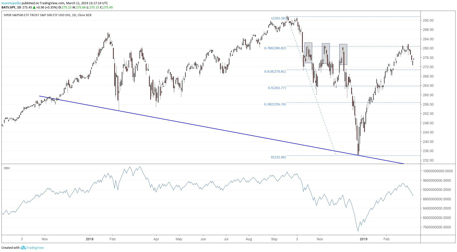 Triple Witching Could Trap Bears in Strong Bounce
