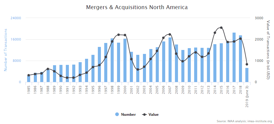 Chart showing the number and value of mergers and acquisitions in North America