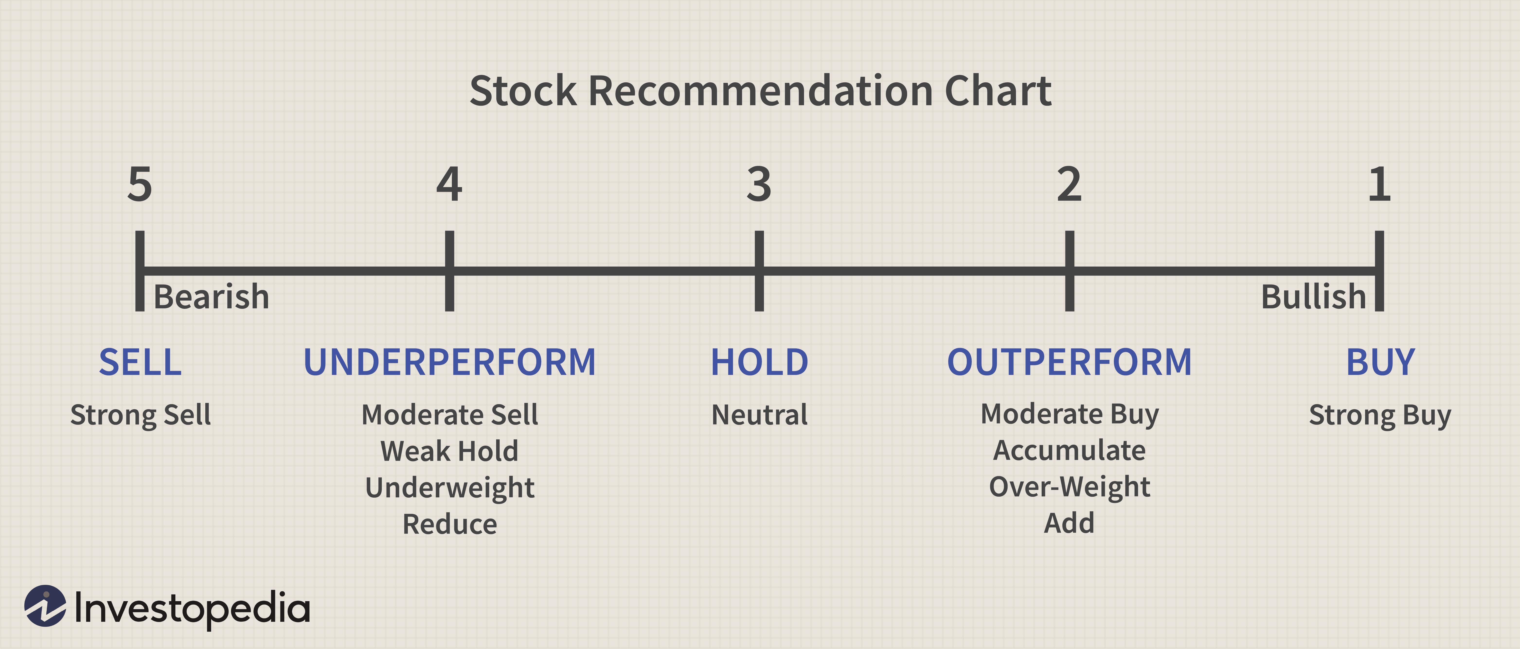 Stock Recommendation Chart