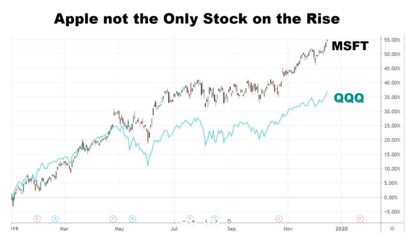 Chart showing the performance of Microsoft Corporation (MSFT) and the QQQ ETF
