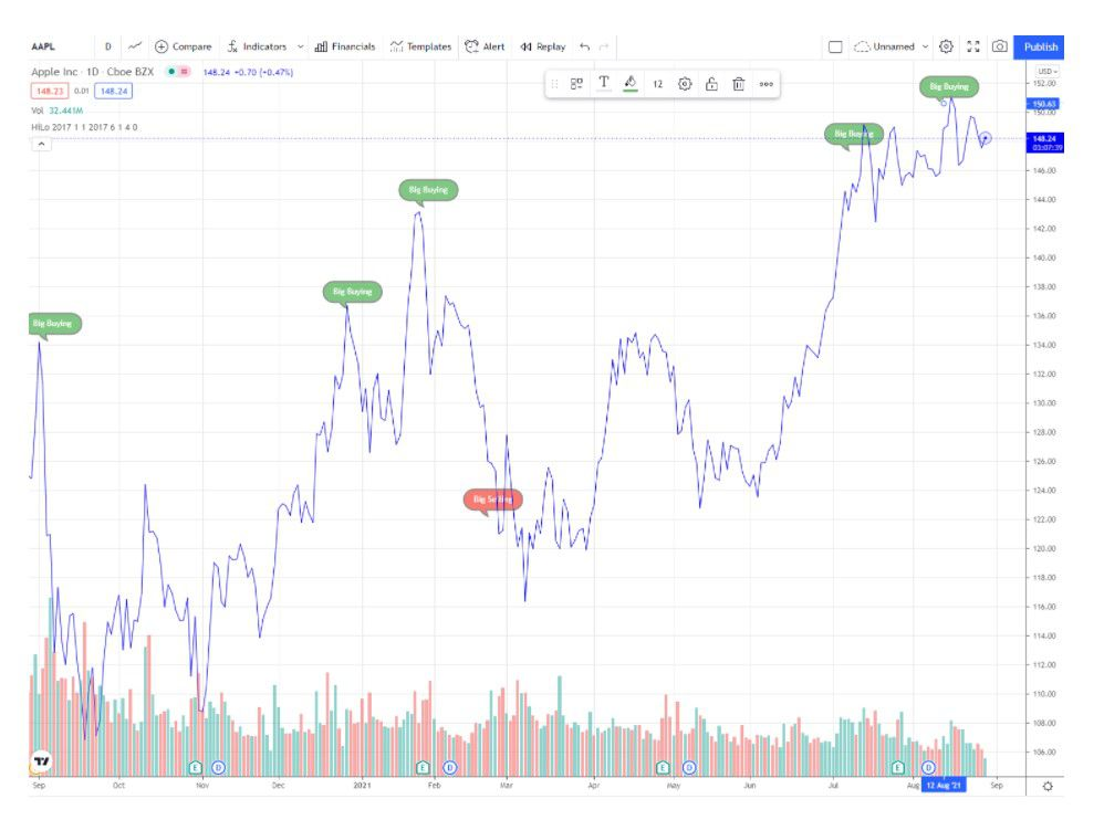 One-year price chart for Apple (AAPL)