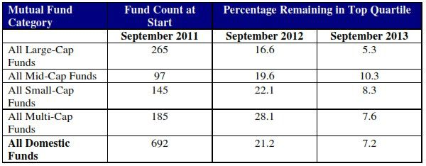 Mutual fund performance in 2011, 2013, and 2013