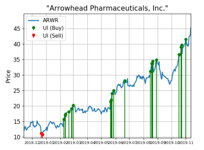 Arrowhead Shares Are Still Alerting Big Buy Signals