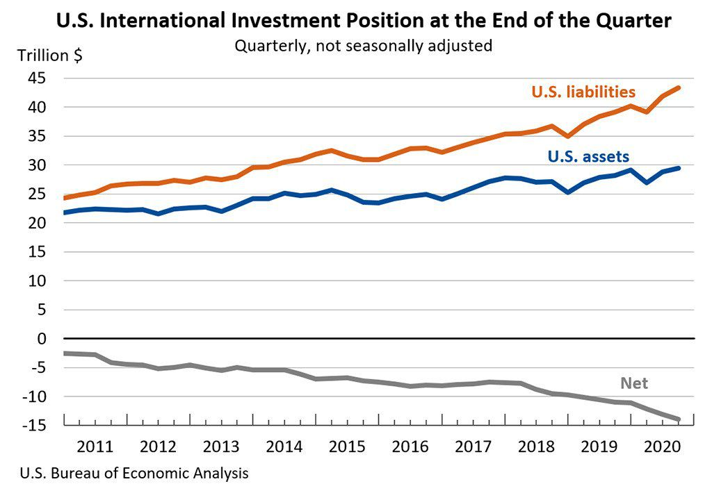 U.S. International Investment Position up to the Third Quarter of 2020