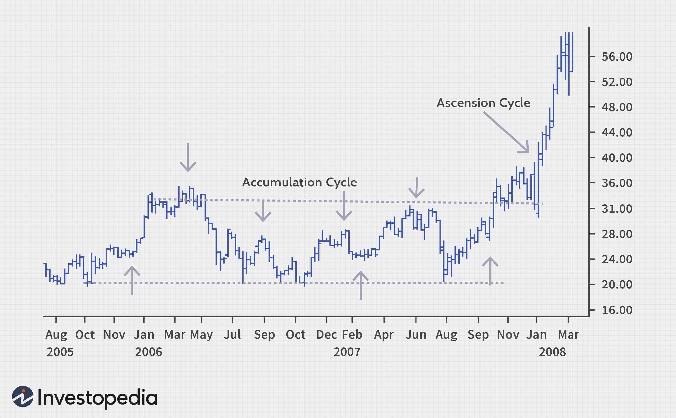 The Stock Cycle What Goes Up Must Come Down