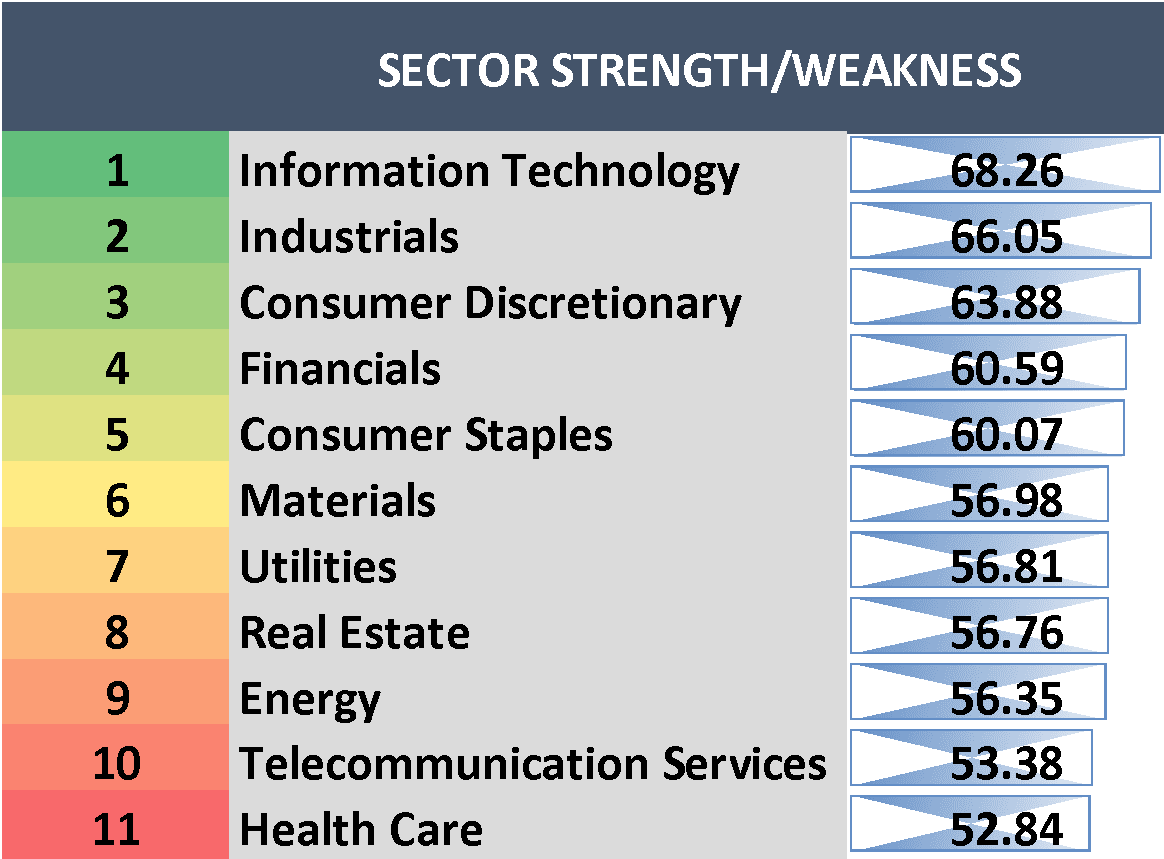 Sector strength/weakness