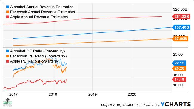 GOOGL Annual Revenue Estimates Chart