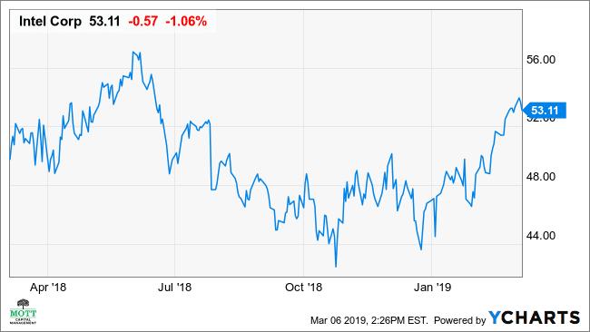 Israel stock options