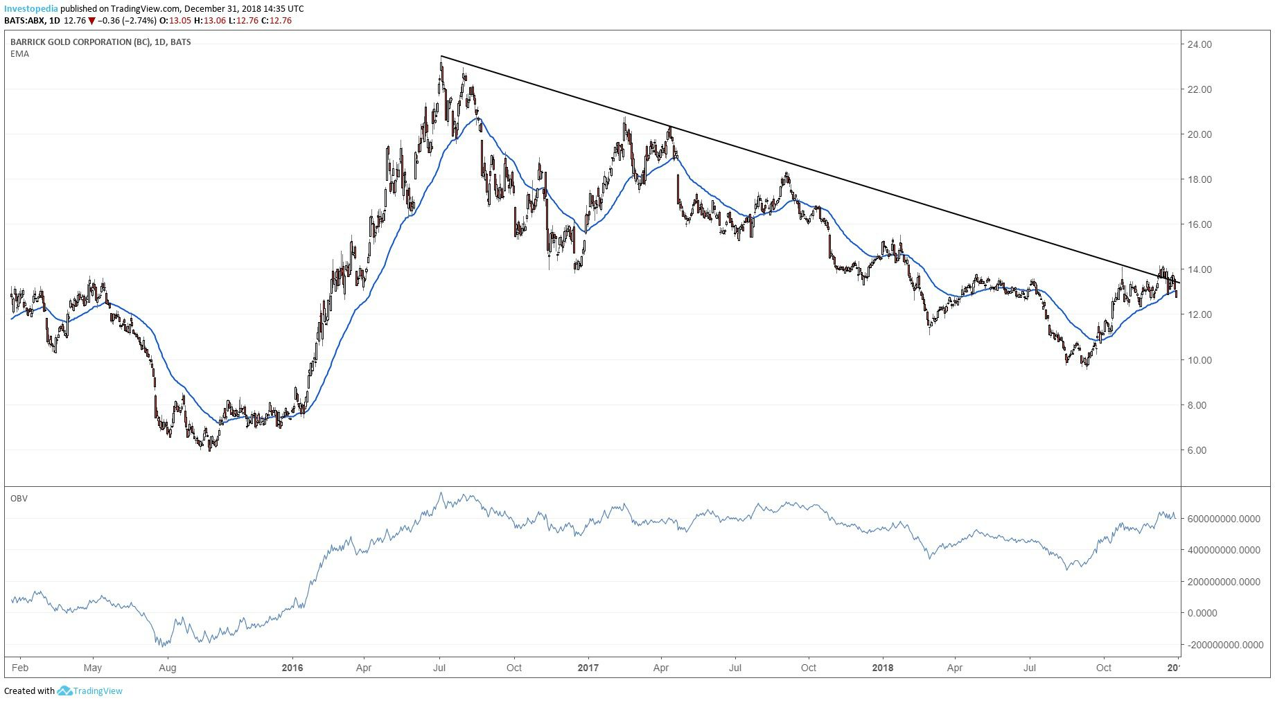 Is It Time to Buy Gold Stocks?