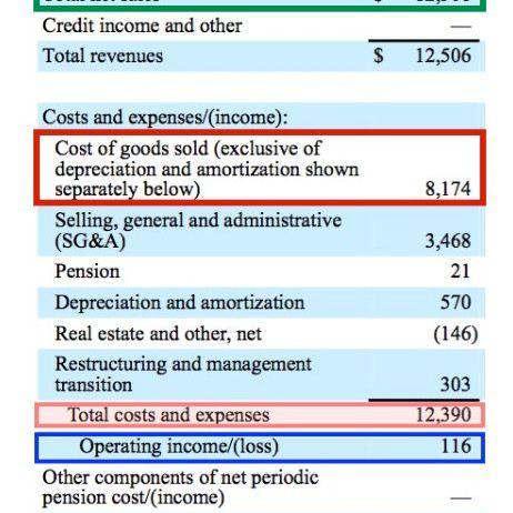 Operating Income Vs Gross Profit