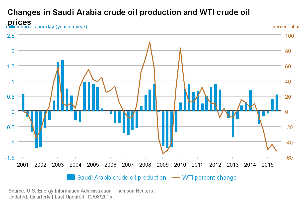 How OPEC (and Non-OPEC) Production Affects Oil Prices