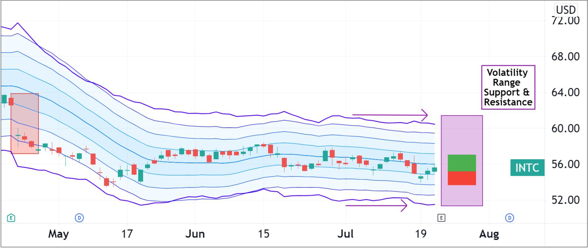 Volatility pattern for INTC