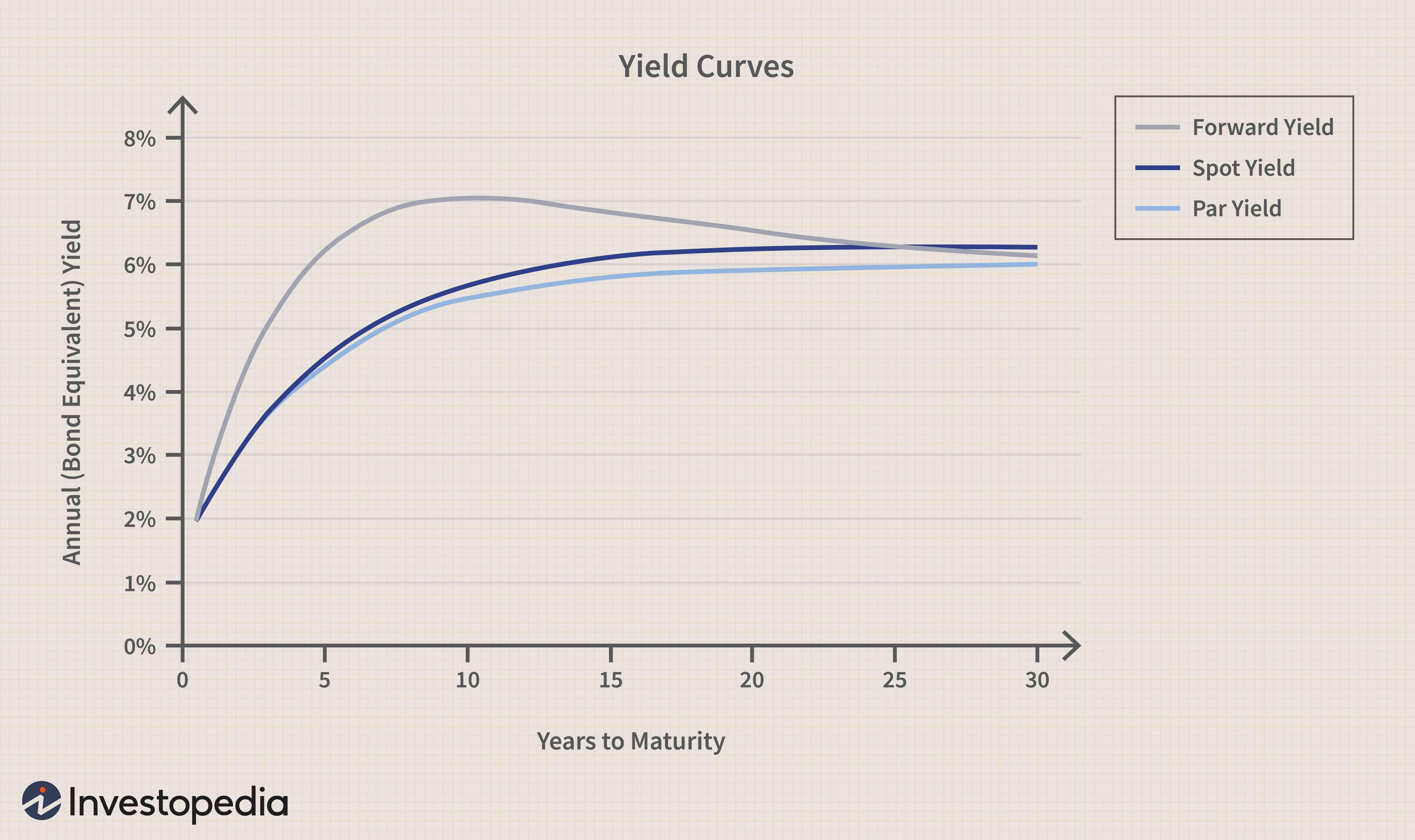 Par Yield Curve Definition