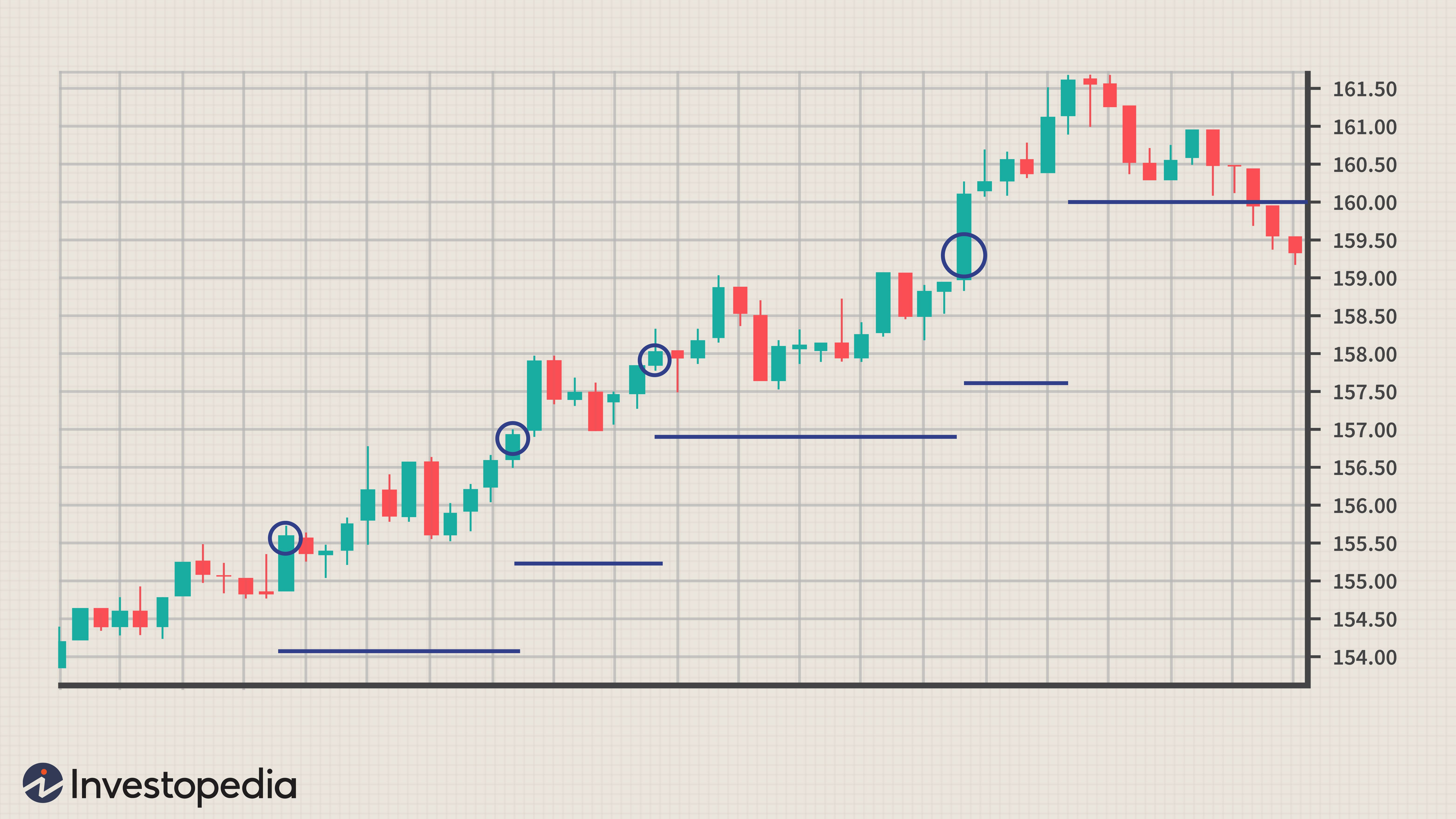 Two stage growth model investopedia forex nuveen investments competitors creed