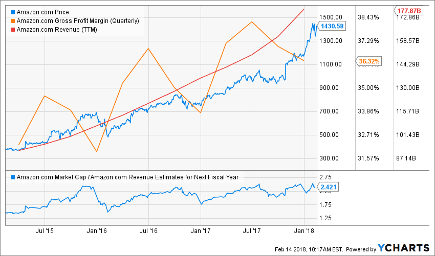 Why Amazon S Record Stock Gains Are Over