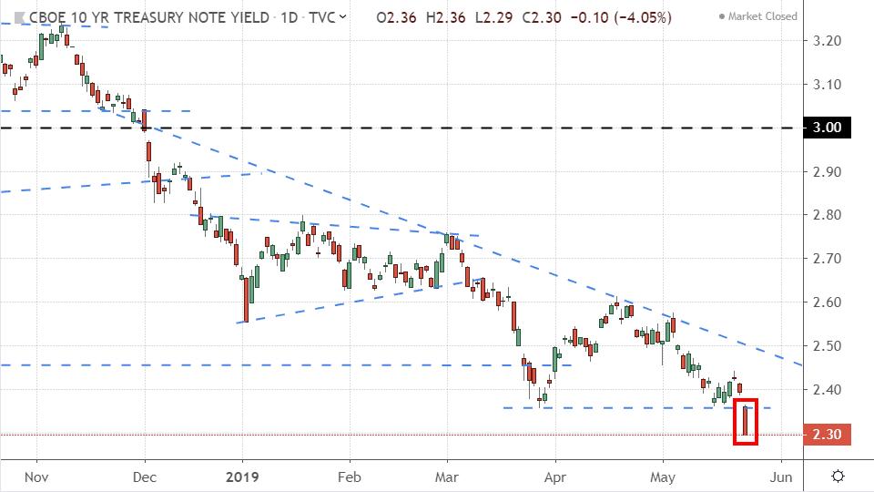 Performance of 10-year Treasury yields