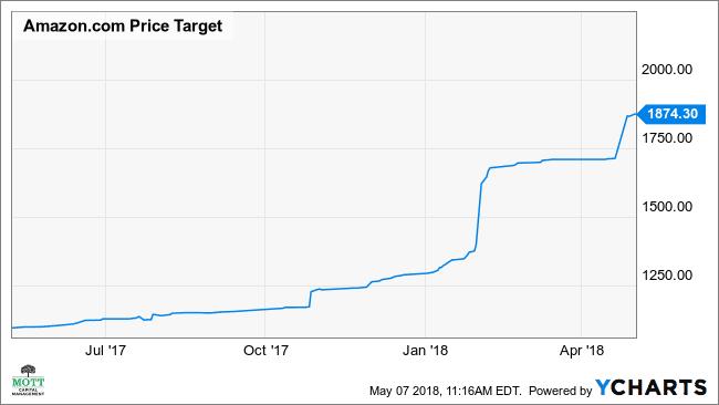 AMZN Price Target Chart