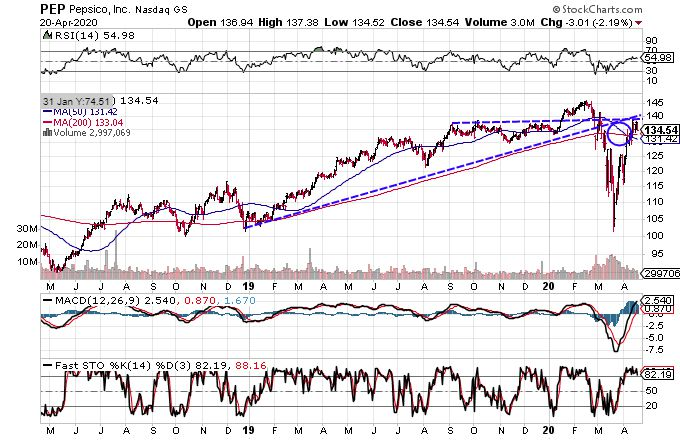 Chart showing the share price performance of PepsiCo, Inc. (PEP)