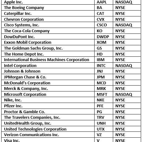 Dow Jones Industrial Average DJIA Definition