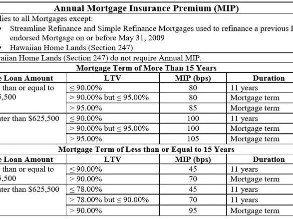 5 Types Of Private Mortgage Insurance Pmi