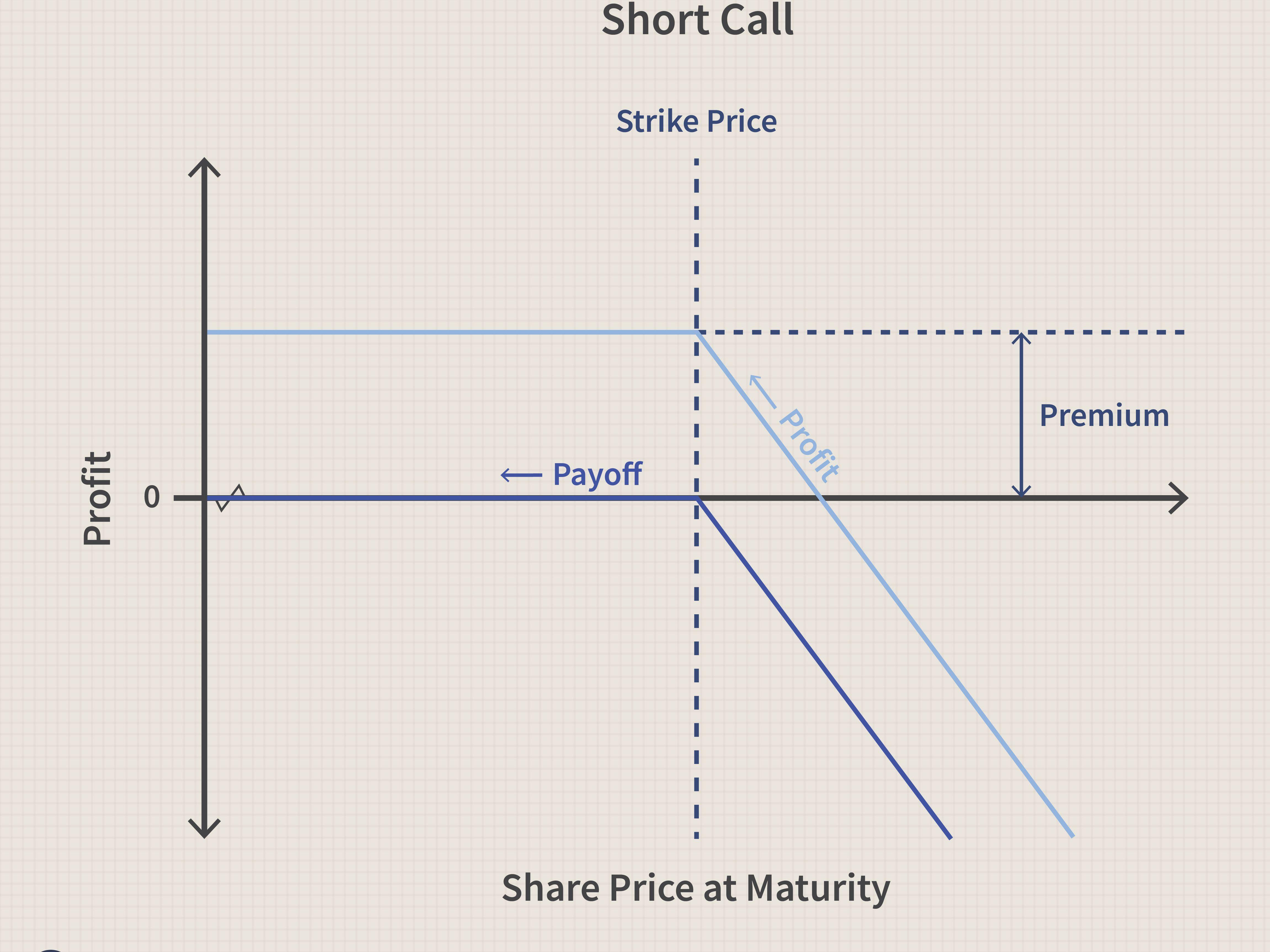 forex handel oder aktienoptionen put option long and short