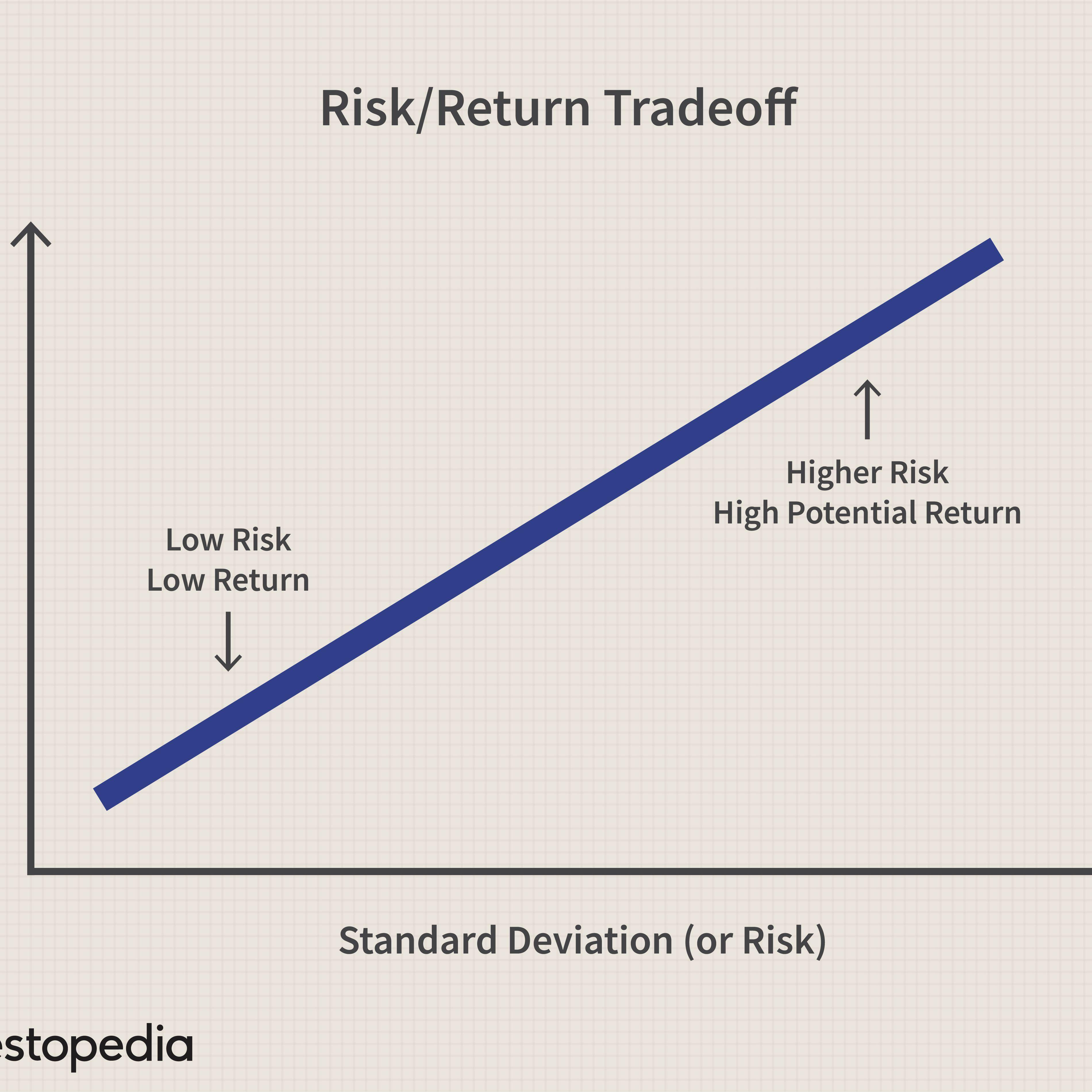 Investment trust definition investopedia beta foreign real estate investment australia