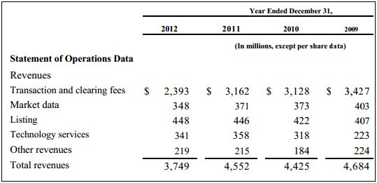NYSE annual report