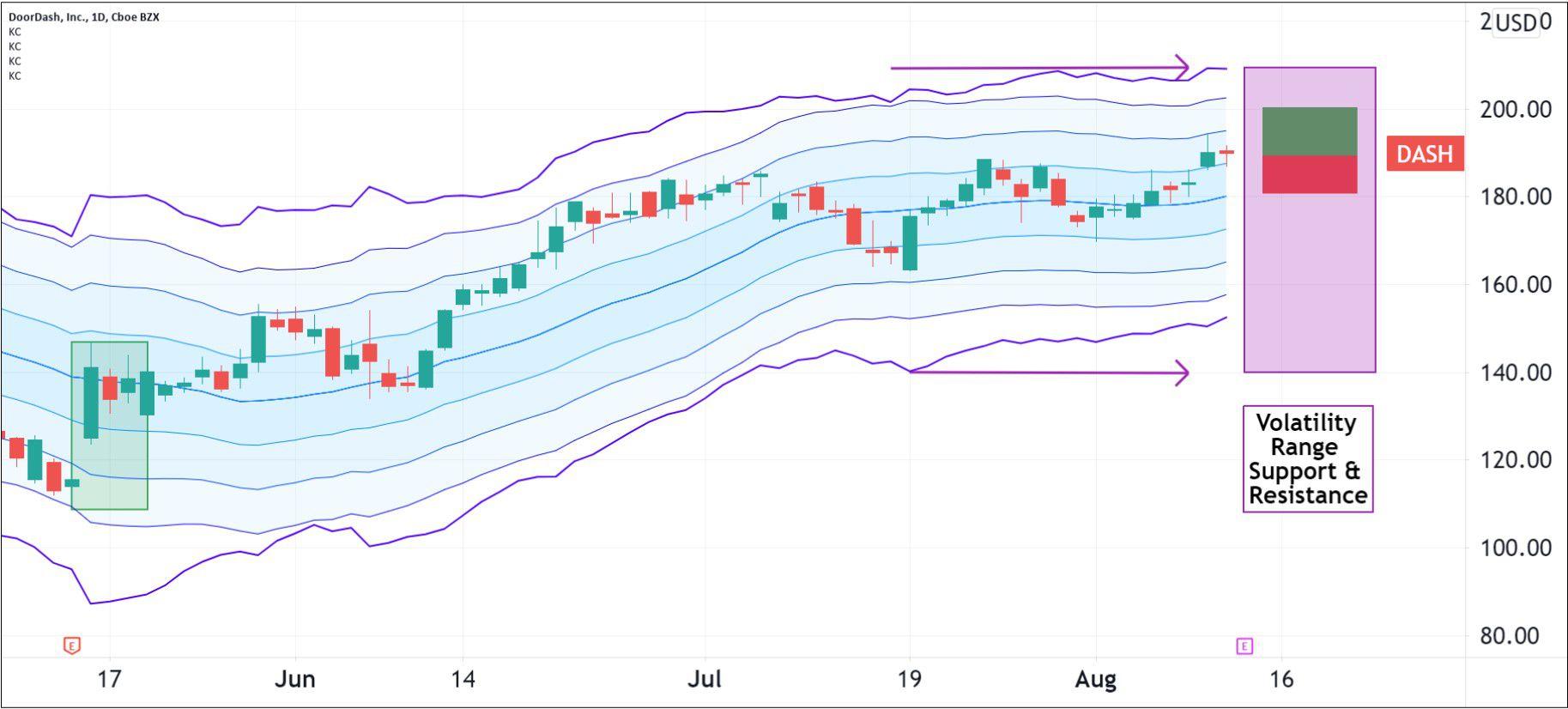 Volatility pattern for DoorDash, Inc. (DASH)