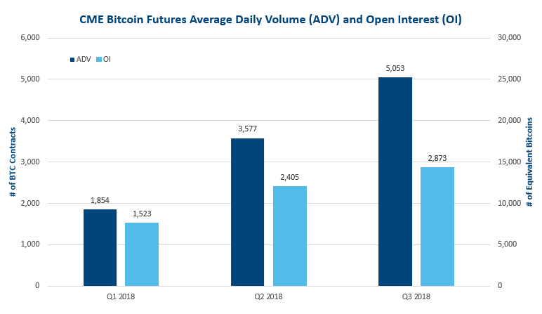 Bitcoin futures cme price