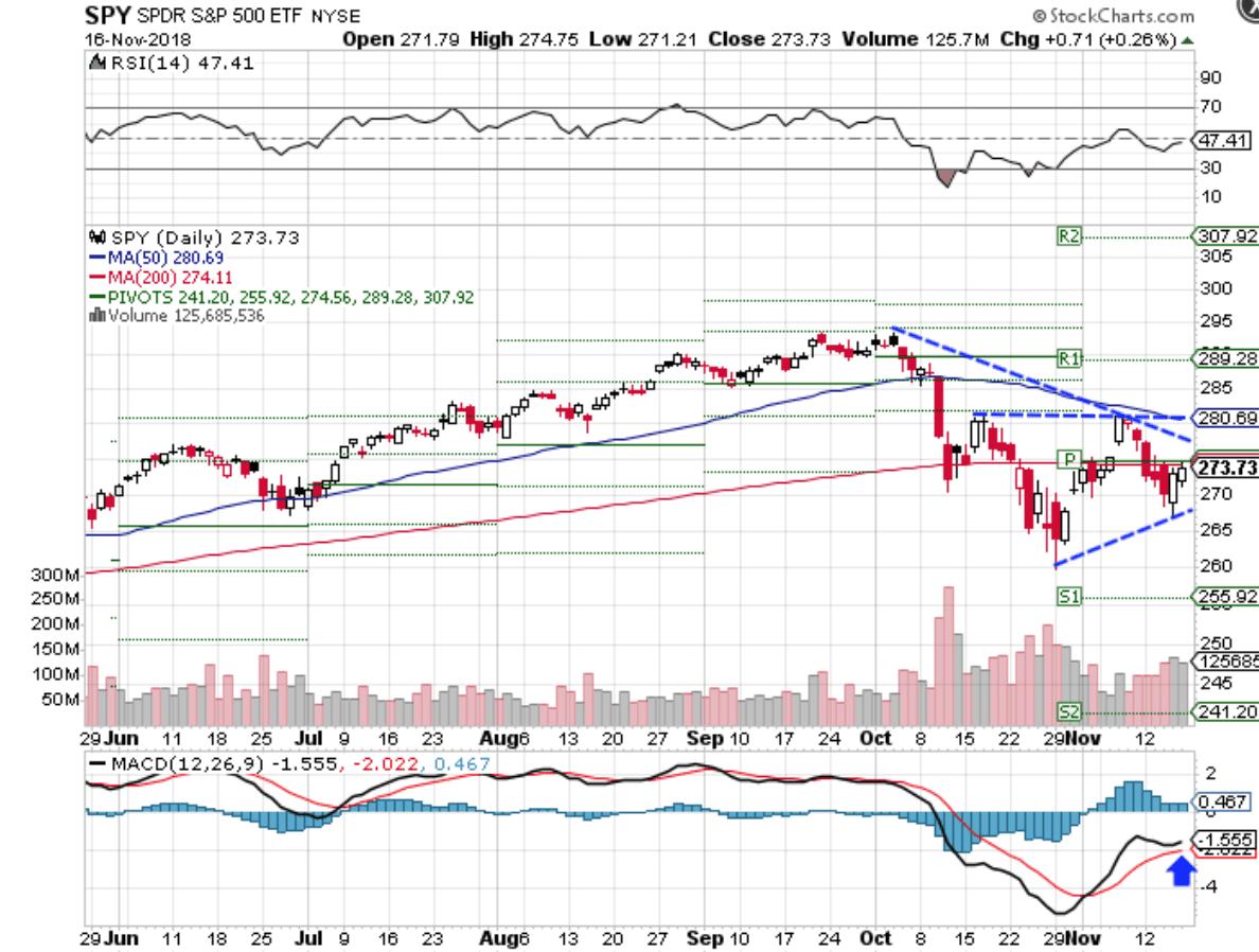 Stocks Post First Weekly Loss of November Ahead of Short Week