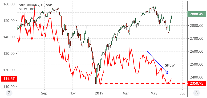 Performance of the S&P 500 Index and the SKEW Index