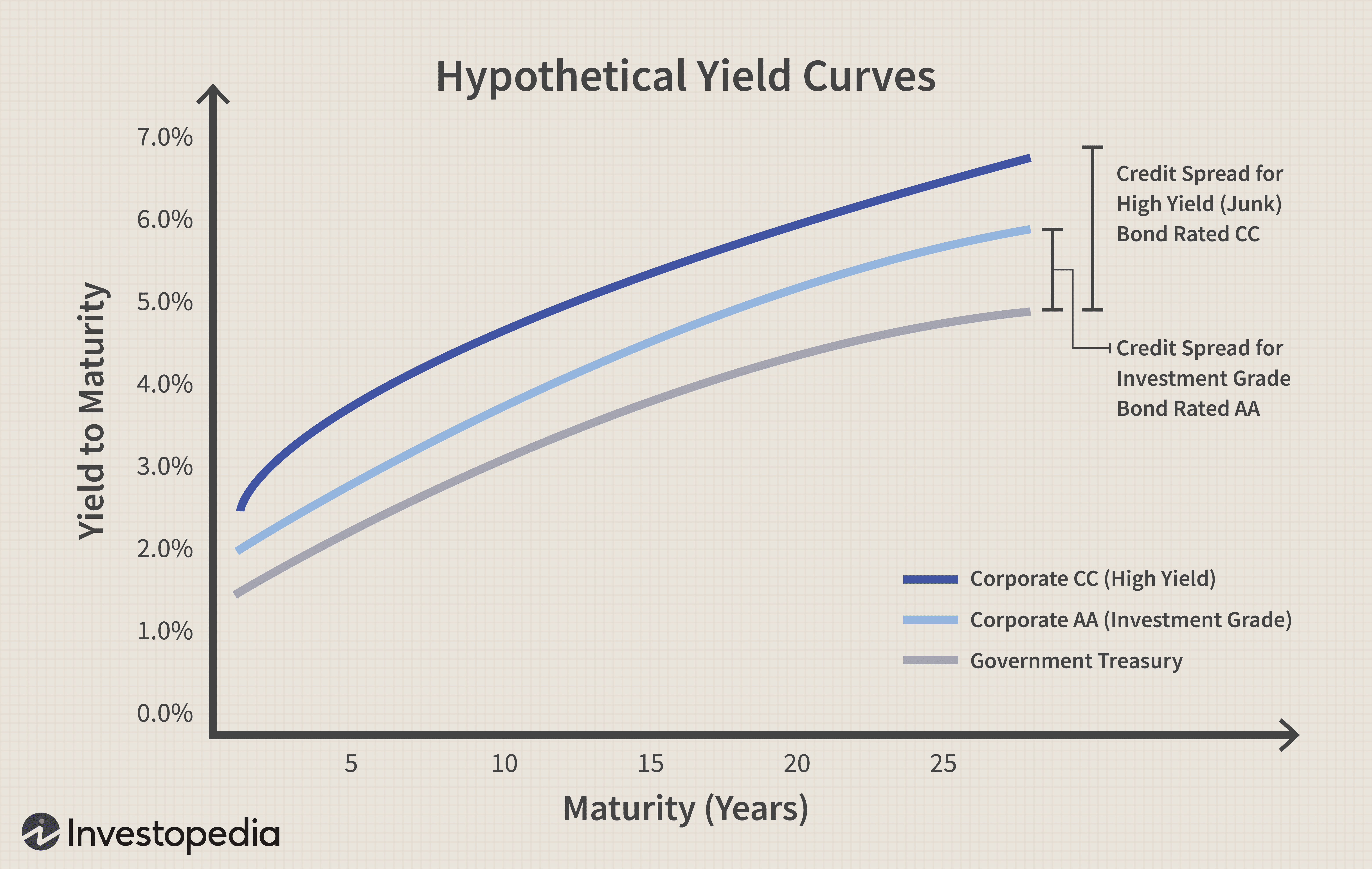 Hypothetical Yield Curves