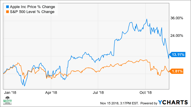 Why Apple's Stock Is Ready to Rebound
