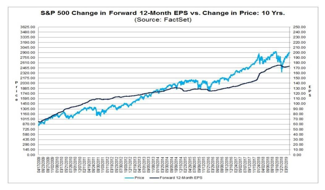 S&P 500 change in forward 12-month EPS vs. change in price: 10 years