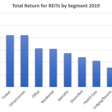 Equity Reit Vs Mortgage Reit