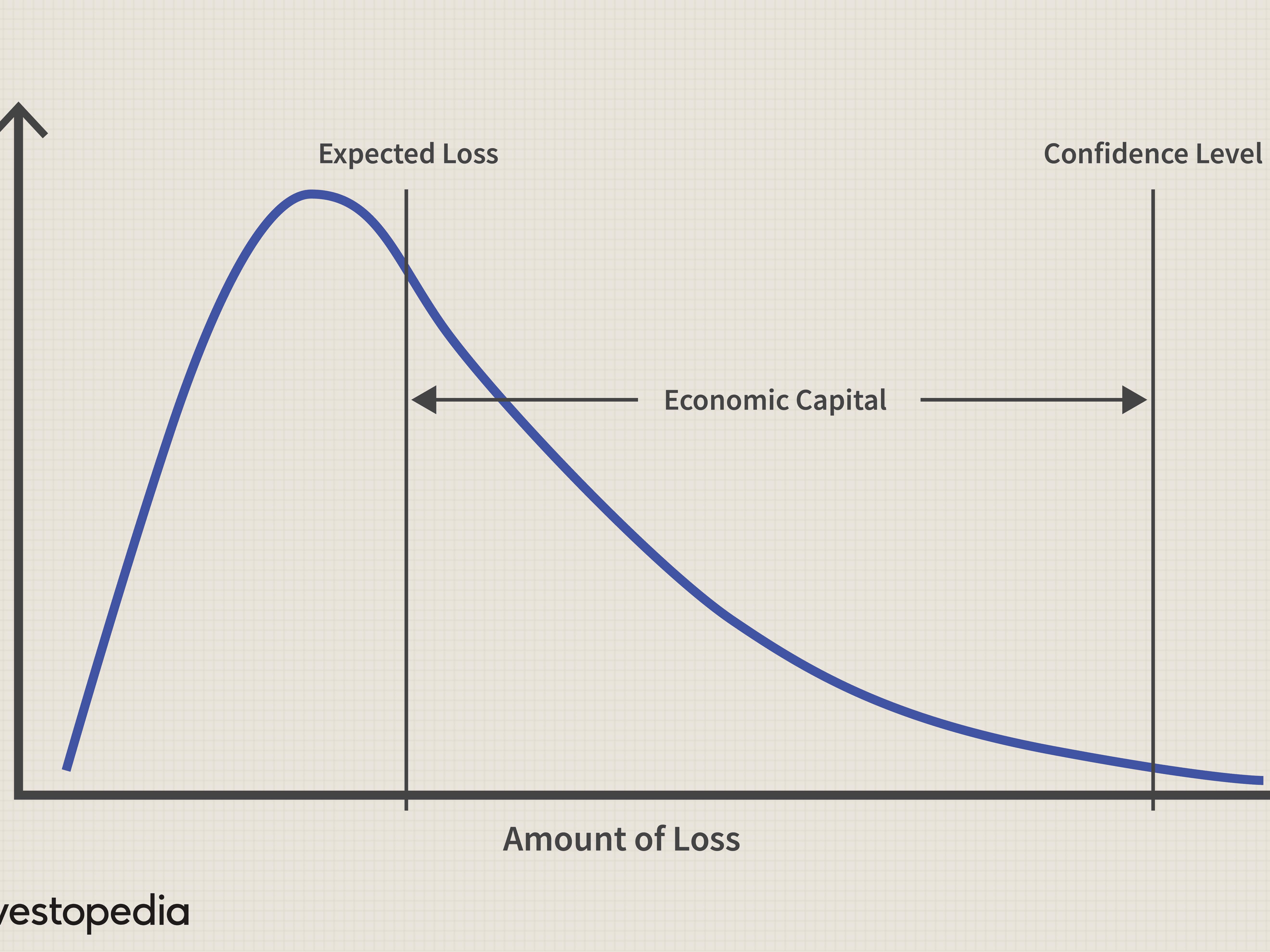Economic Capital (EC) Definition