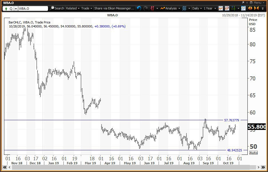 Daily chart showing the share price performance of Walgreens Boots Alliance, Inc. (WBA)